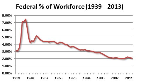 Federal-of-Workforce-1939-2013