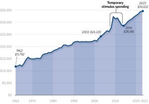 federal-spending-per-household-680