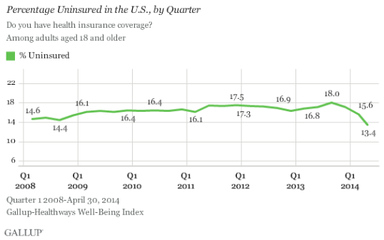 gallup_may_uninsured