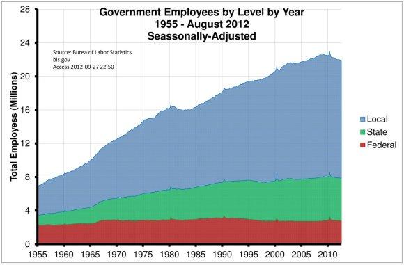 government-employees-by-level-by-year2