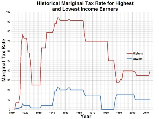 Historical_Mariginal_Tax_Rate_for_Highest_and_Lowest_Income_Earners