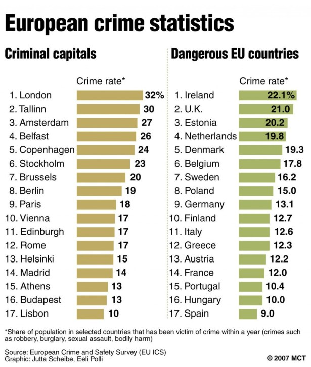 I-2007-London-Crime-rate-MCT