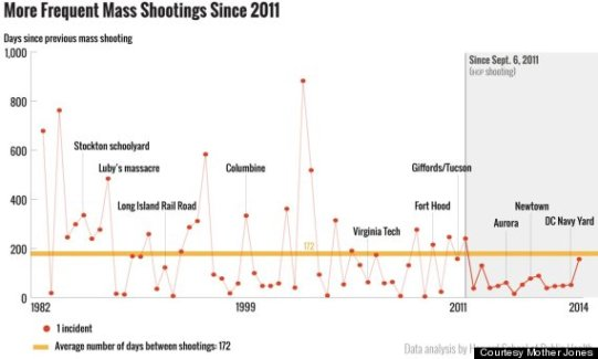 mass shooting and killings