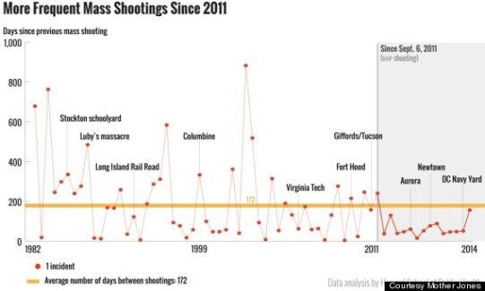 mass shooting and killings