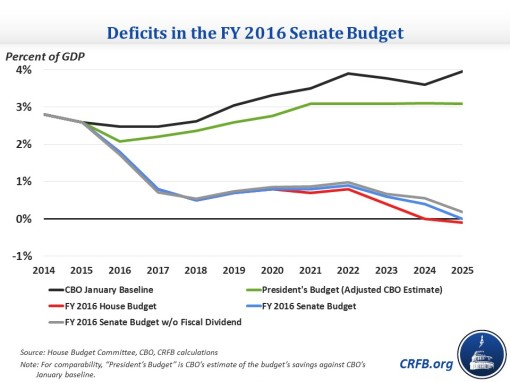 senate_budget_deficits