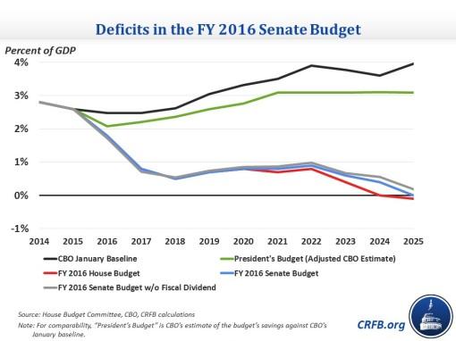 senate_budget_deficits