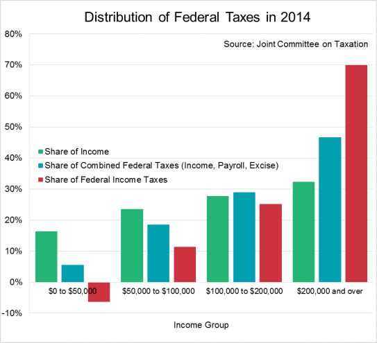 Tax-foundation-Distribution-of-Federal-Taxes
