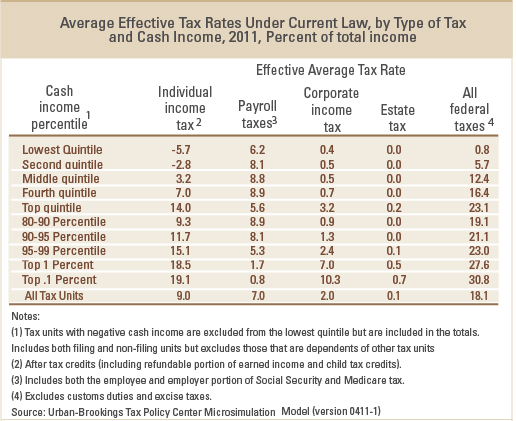 Taxes-and-the-Poor-updated-graph1-Average-Effective-July-2011