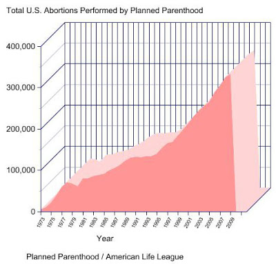 Abortion Graph Planned Parenthood Total Per Year