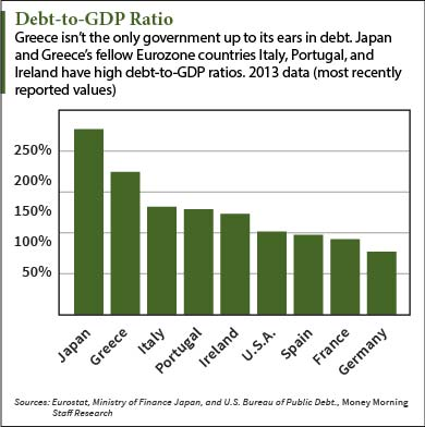 Debt-to-GDP-Ratio-chart