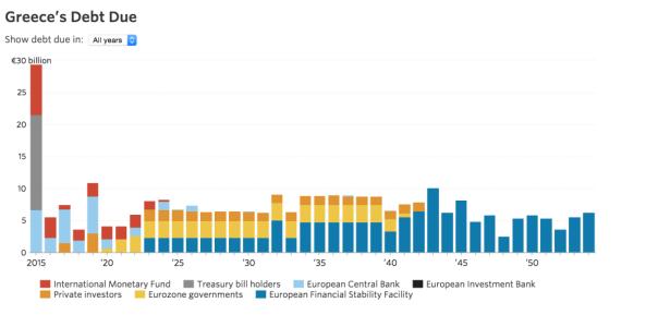 greec debt