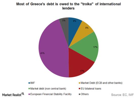 Greece-debt
