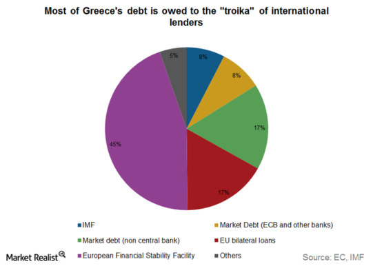 Greece-debt