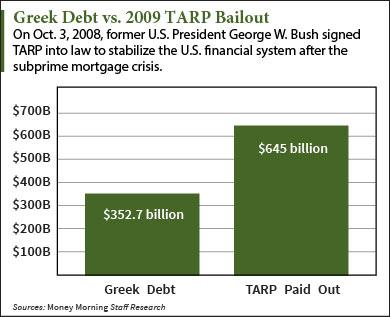 Greek-Debt-vs-TARP-Bailout