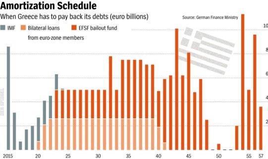 Greek-Debts-Payback-Scheduele