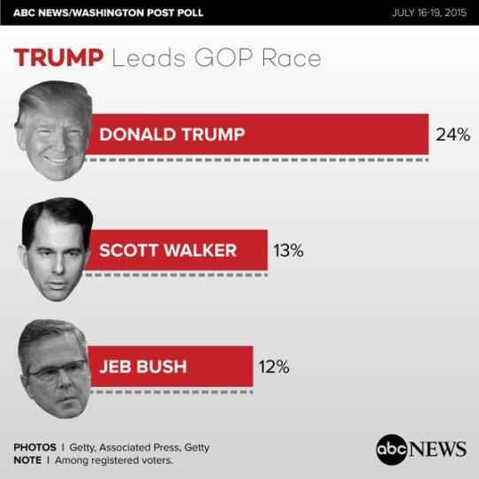 trump-poll-abc-wapo-july
