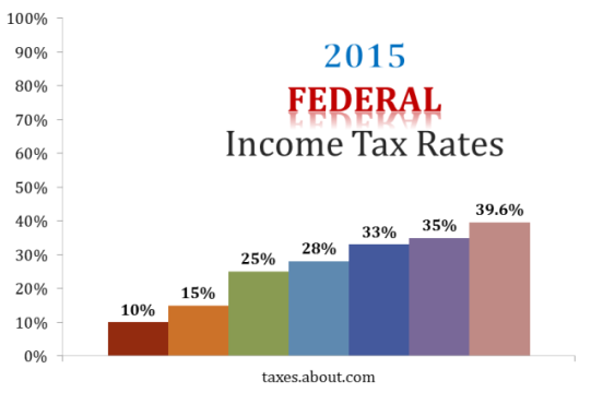 2015-Federal-Tax-Rates