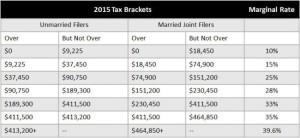 2015_Tax_Bracket_Chart.2