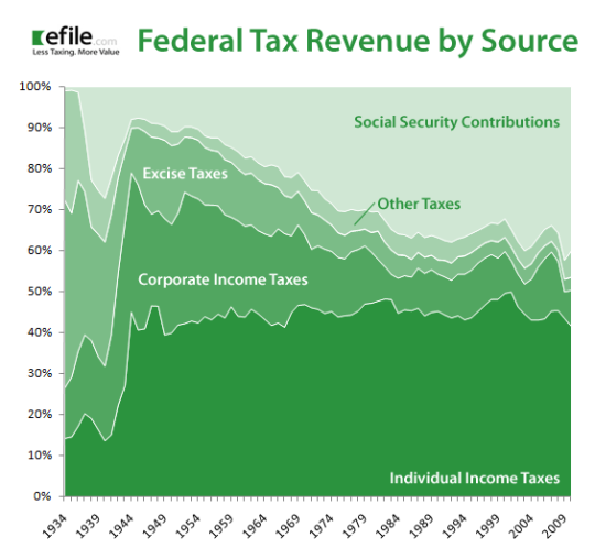 federal-tax-revenue-by-source