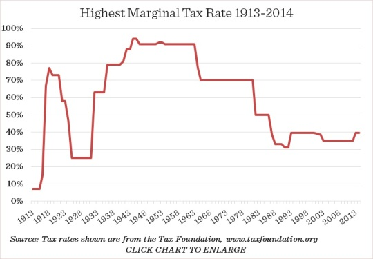Highest-Marginal-Tax-Rates-1913-2013