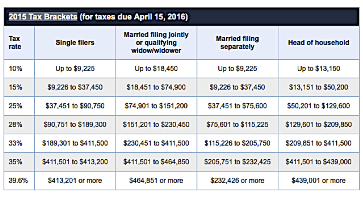 Tax brackets 2015 chart frodo fullring co