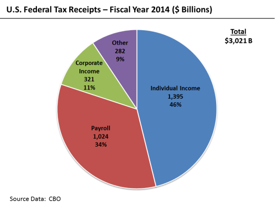 U.S._Federal_Receipts_-_FY_2014