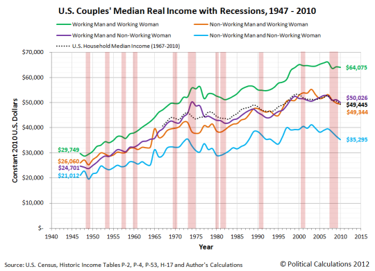 a3-us-couples-real-median-income-with-recessions-1947-2010