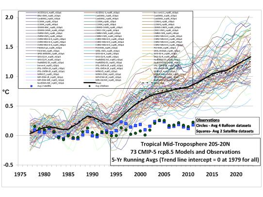 climate model vs observations