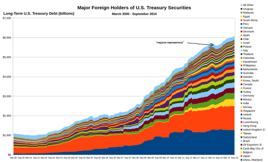 countries holding us debt