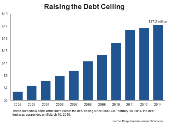 debt-raising_the_debt_ceiling