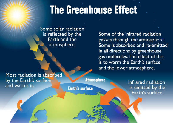 Earth's_greenhouse_effect_(US_EPA,_2012)