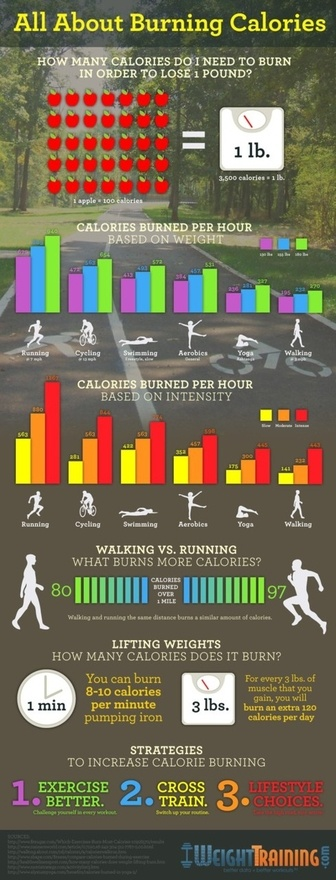exercise and weight loss