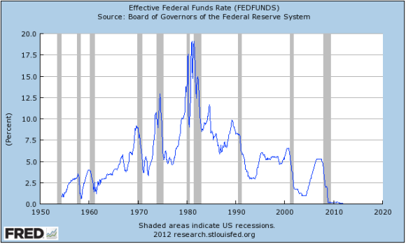 federal-funds-rate-historical-fred