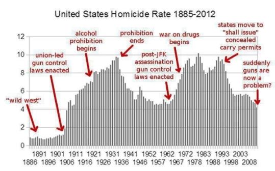 homicide-rates2