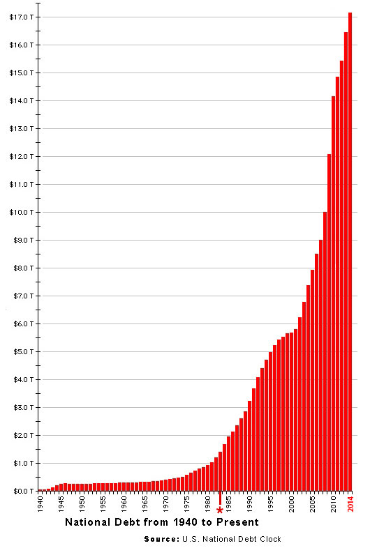 national_debt_chart2014