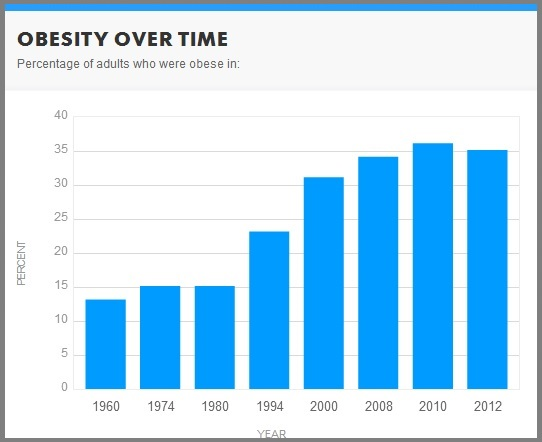 obesity-statistics
