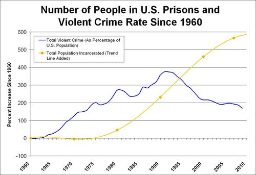 prisons and homicides