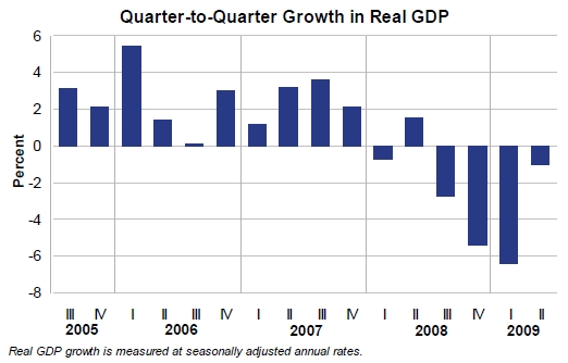 quarter-to-quarter-growth-in-real-gdp-2005-2009_q2