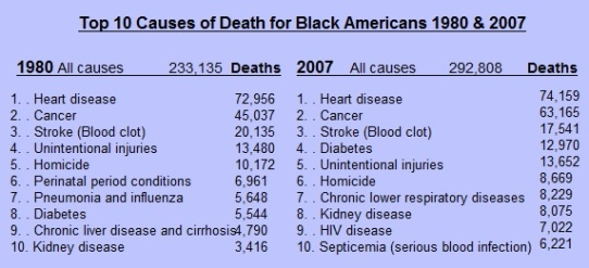 Top-10-Causes-of-Death-for-Black-Americans