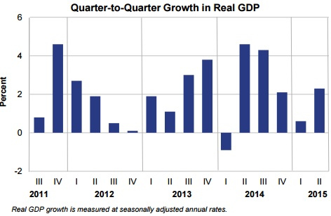 US_GDP_second_quarter_2015_July2015