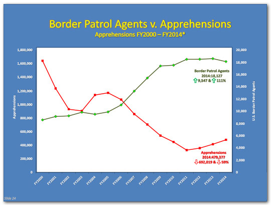 DHS' STRATEGY ON THE SOUTHERN BORDER