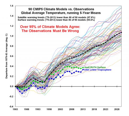 Climate-Model-Comparison