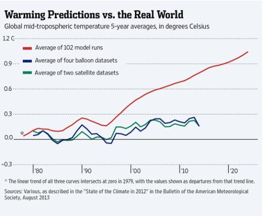 warmingpredictions