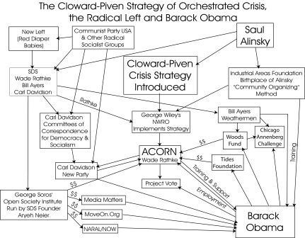 cloward-piven-strategy-and-barack-obama