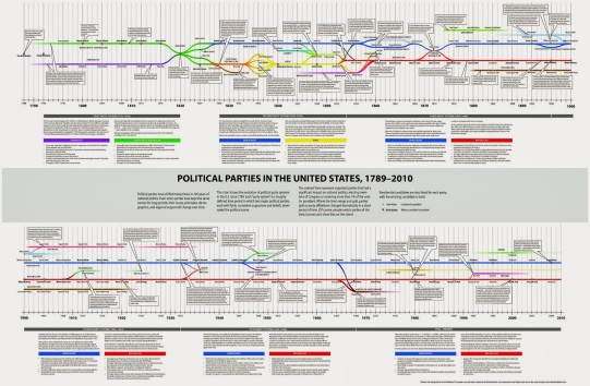 a look at the two political parties in the united states