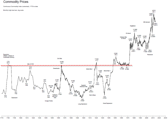 140210 Commodity Prices since 1775