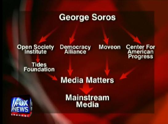 george-soros-media-groups
