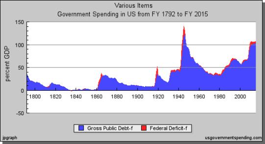 govt_spending_1792-2015