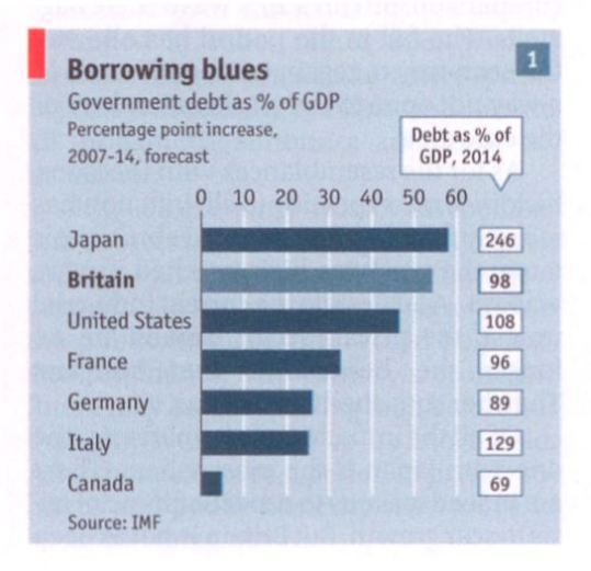 national-debt-projection-for-2014-imf