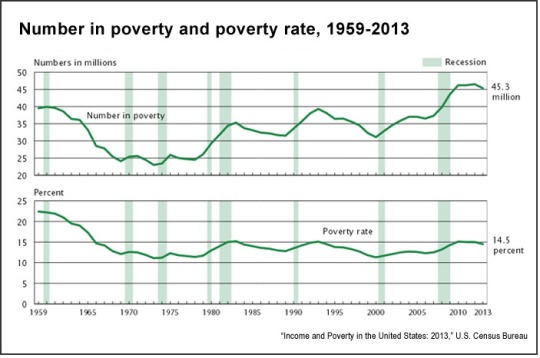 Number-in-poverty-and-poverty-rate-1959-2013-U.S.-Census-Bureau